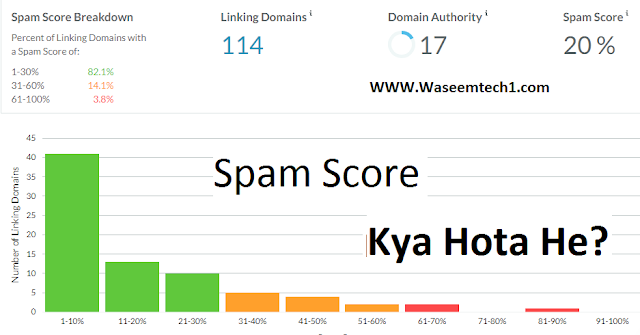 Spam Score,What Is Spam Score Of Website? Spam Score Kya Hota He