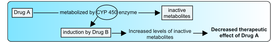 CYP450_enzyme_induction_zoom_out_pharmacotherapy