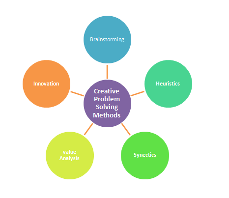 Creative Approaches to Problem Solving, Methods and