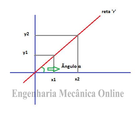 encontre a reta que representa a equação