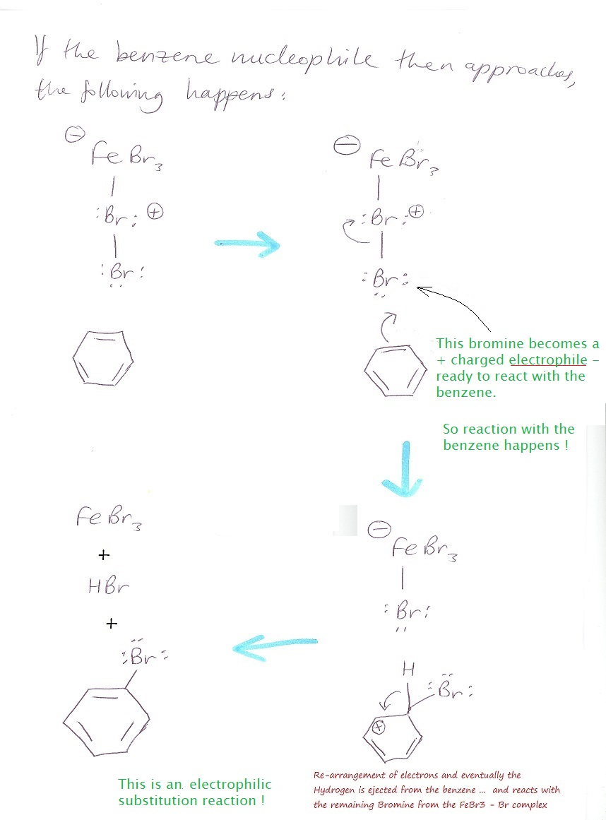 Forcing Benzene to Undergo Nucleophillic Substitution reactions ... An  explanation of why we need to use FeBr3 to encourage Br-Br to react with  benzene .