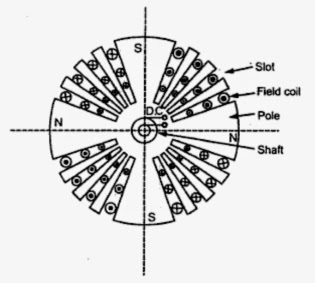 principle-and-working-of-synchronous-generator-alternator