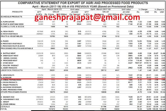 guar, guar gum, guar gum news, Guar gum export-2017-2018, Guar gum export-from India during 2017-2018, Guar gum export data -2017-2018, Guar gum rate , NCDEX guar gum price,  guar gum export-2017, guar gum export-2018, guar gum demand-2017, guar gum demand-2018, guar gum production, guar gum cultivation, guar gum cultivation consultancy, Guar, guar gum, guar price, guar gum price, guar demand, guar gum demand guar seed production, guar seed stock, guar seed consumption, guar gum cultivation, guar gum cultivation in india, Guar gum farming, guar gum export from india, Fundamentally Guar seed and guar gum are very strong , Guar, guar gum, guar price, guar gum price, guar demand, guar gum demand, guar seed production, guar seed stock, guar seed consumption, guar gum cultivation, guar gum cultivation in india, Guar gum farming, guar gum export from india , guar seed export, guar gum export, guar gum farming, guar gum cultivation consultancy, today guar price, today guar gum price, ग्वार, ग्वार गम, ग्वार मांग, ग्वार गम निर्यात 2017-2018, ग्वार गम निर्यात -2018, ग्वार उत्पादन, ग्वार कीमत, ग्वार गम मांग, Guar Gum  Export  from India in year 2017-2018  was 494126 MT