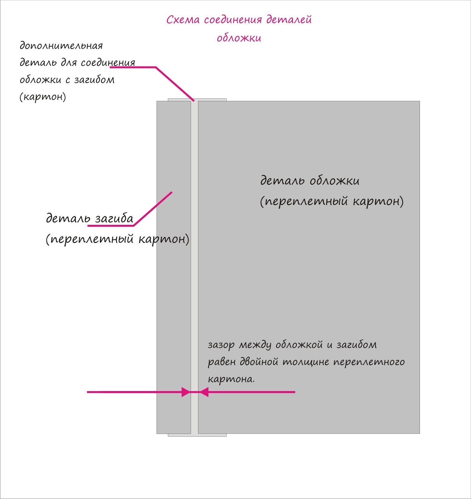 А также из картона вырезаем 2 полоски шириной 2-3 см, для соединения  обложки с полоской на загиб. Как показано на схеме. be5a8bd48d5