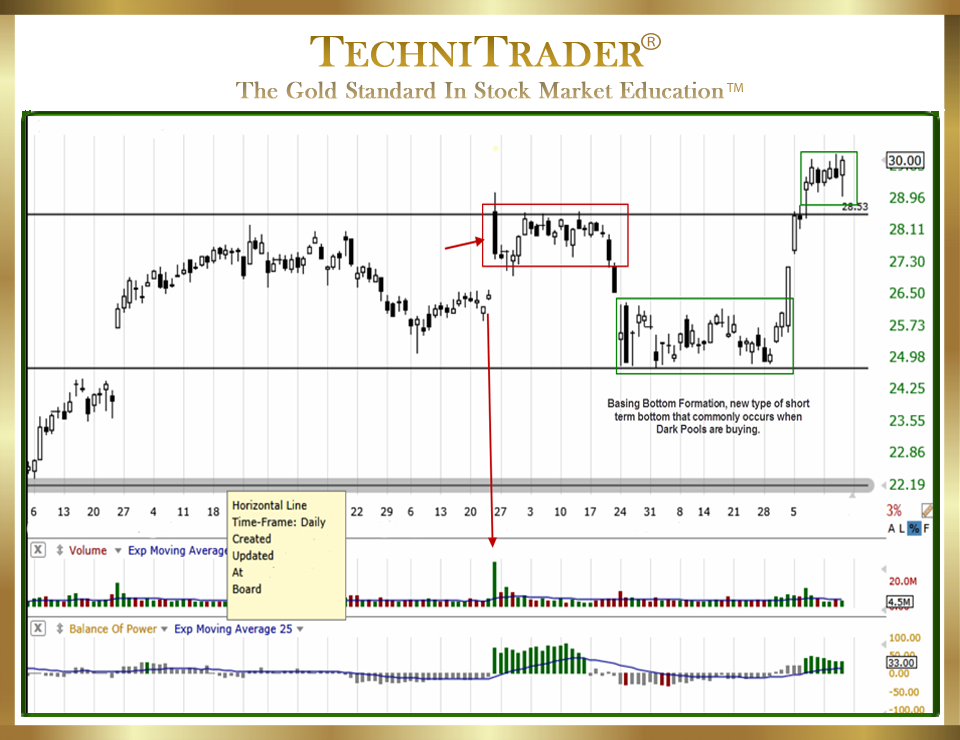 TC2000 com Users Charts and Indicators Education: Support and