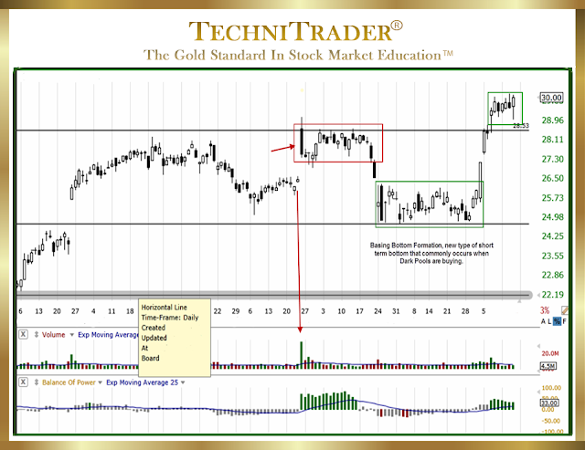 Chart example showing a new type of short term bottom that commonly occurs when dark pools are buying - technitrader