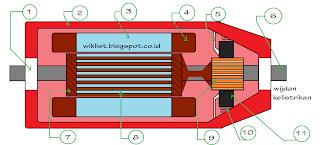 Pembahasan Lengkap Generator Listrik kontruksi