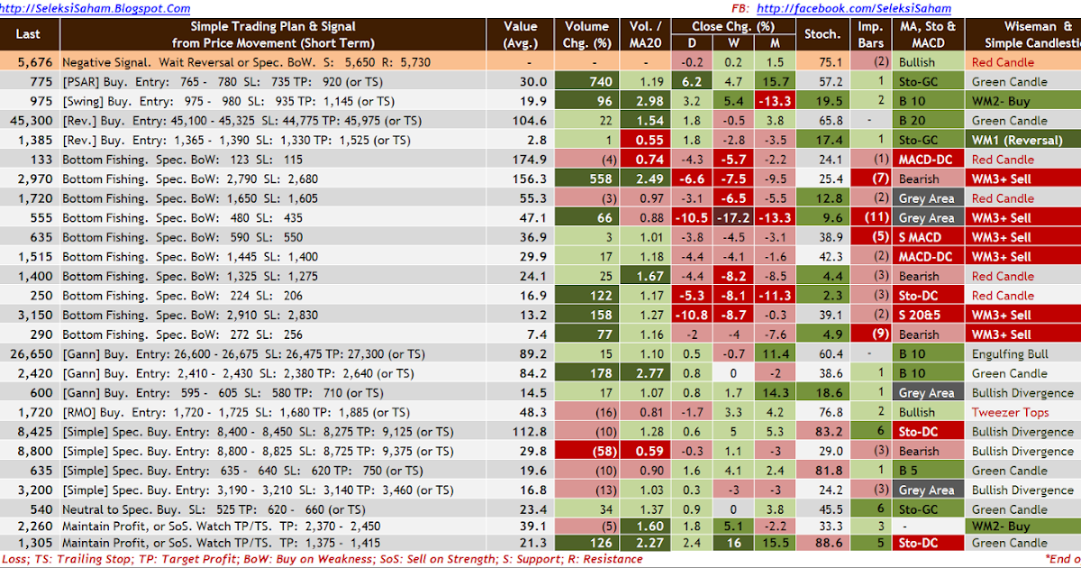 saham mana yang memperdagangkan opsi mingguan
