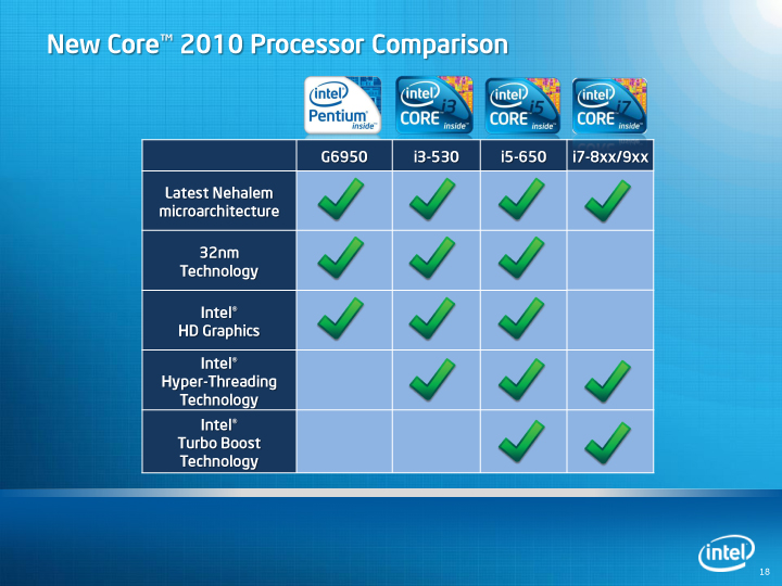 Intel core   and  cpus have been around for over  year now but some buyers still get stumped whenever they attempt to build their own also anishkumar  rh anishbkumarspot