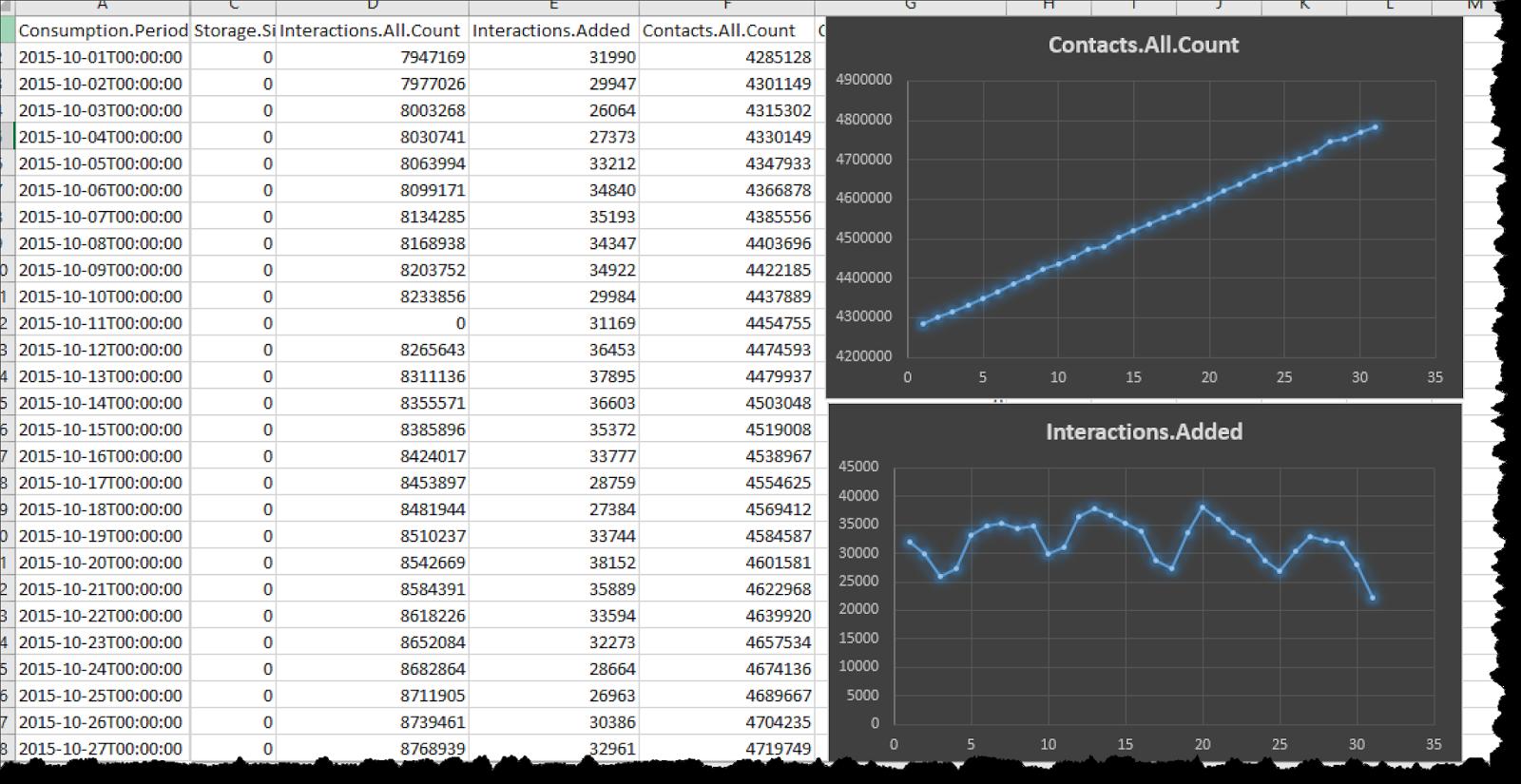 Sitecore xDB Cloud Edition: Using the REST API ~ Mart's