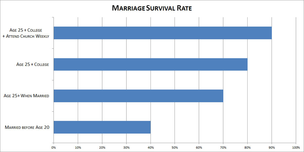 Marriage Survival Rate Chart