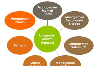 Komponen Komponen Sistem Operasi