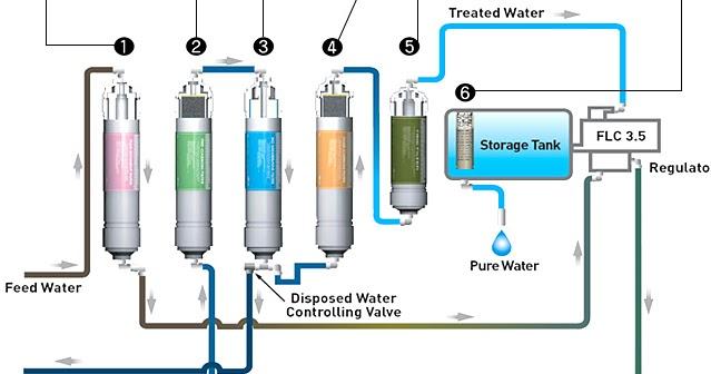 Kathmandu Nepal Eigen Water Purifier
