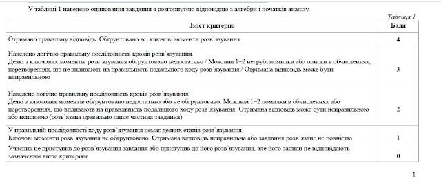 Критерії оцінювання ЗНО з математики - офіційні УЦОЯО