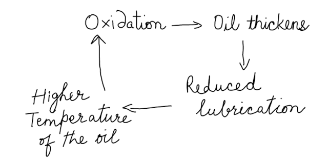 Oil oxidation chain cycle