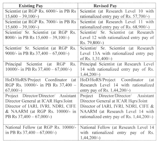 Revision-of-Pay-of-Scientists-of-ICAR