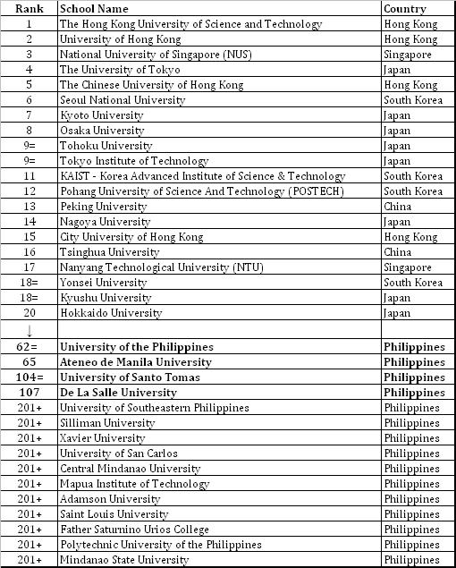 Tropang Coed:: QS Asian University Rankings 2011