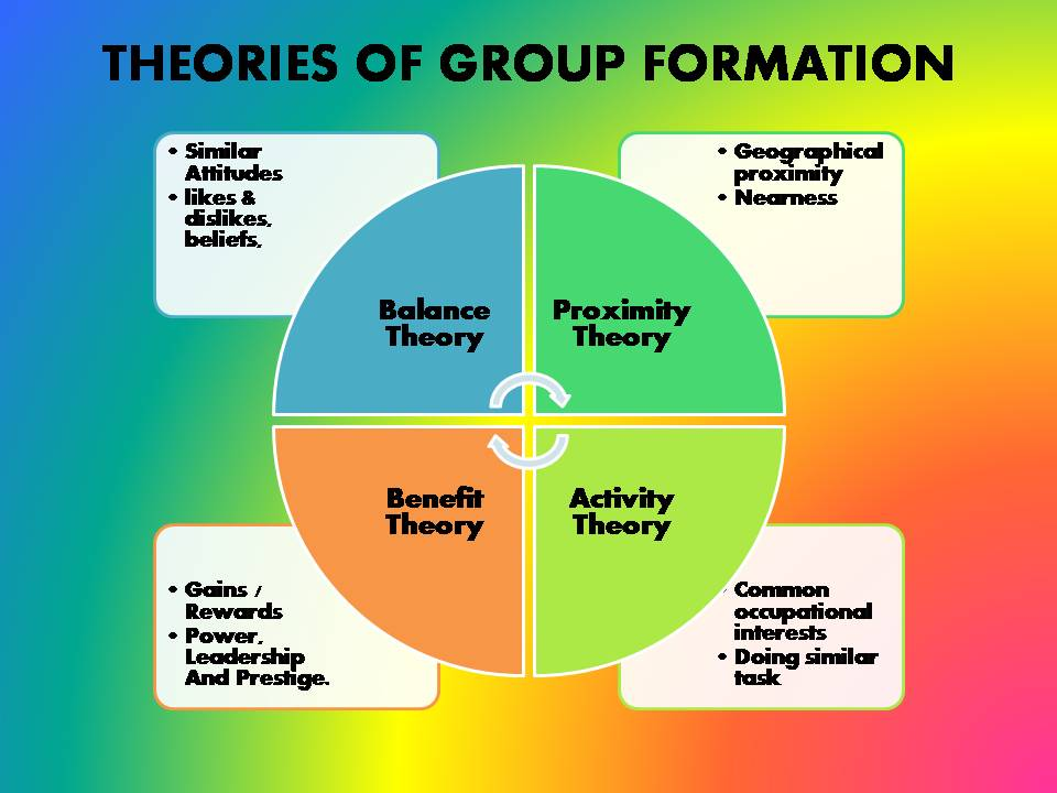 How to write about group dynamics