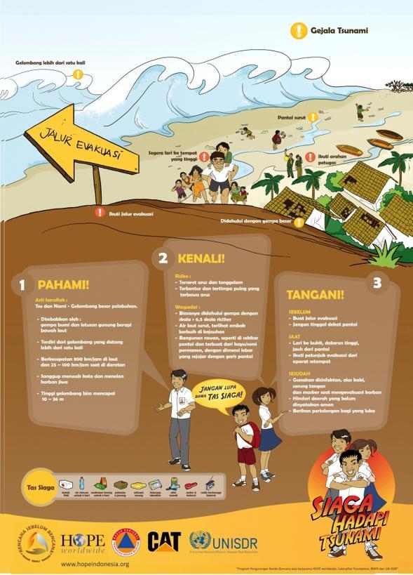 informasi dan tindakan pra tsunami, saat tsunami, pasca tsunami