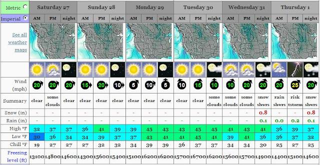 http://www.mountain-forecast.com/peaks/Grand-Teton/forecasts/4197