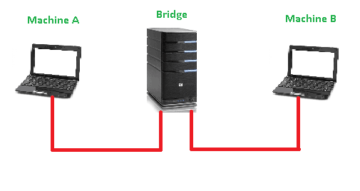 I Started Something Fun With ESX Learning About Bridge In Linux