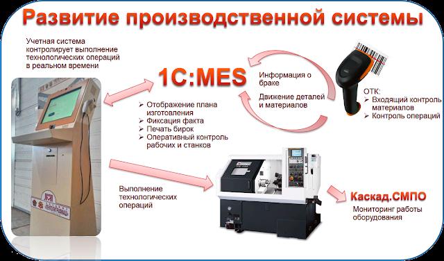 Развитие производственной системы