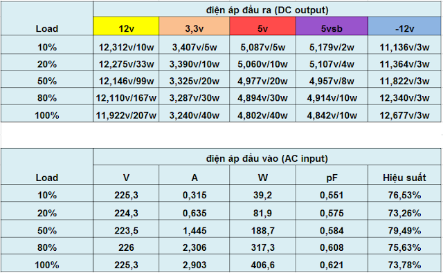 Andyson E5+ 300W -Passive PFC Single Rail True Power 25
