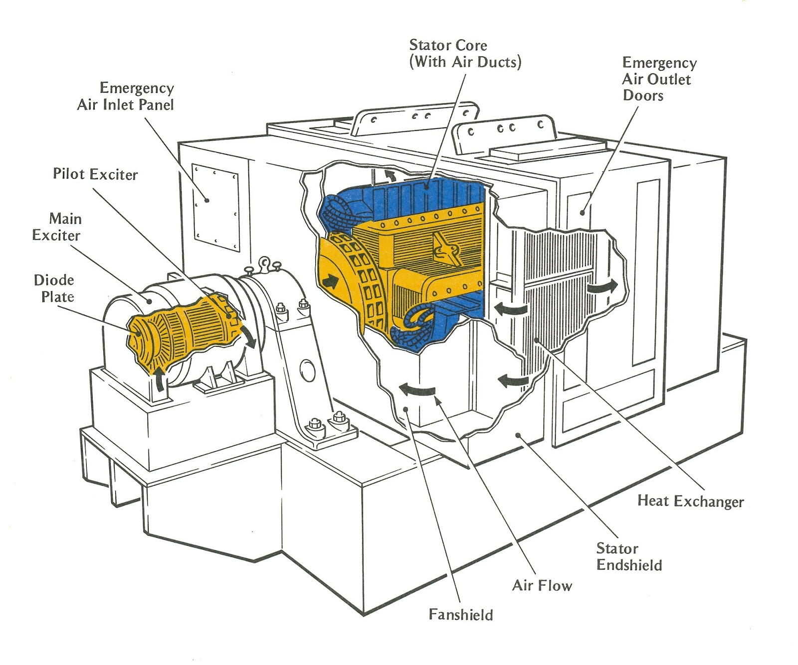 2 pole generator stator winding diagram wiring schematic