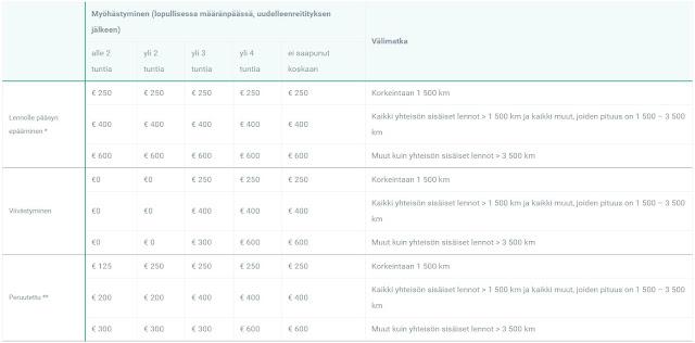 Suuntana Aasia | AirHelp - Auttaa saaman korvaukset lentoyhtiöltä | Hukkapiilo