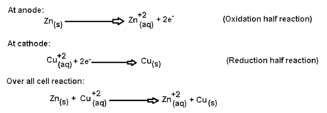 Galvanic cells explained