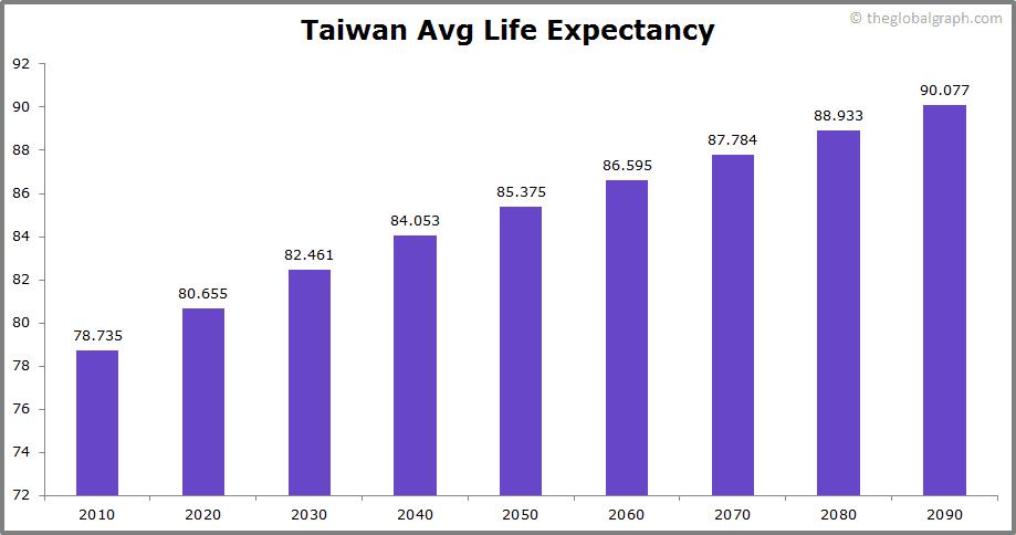 Taiwan  Avg Life Expectancy