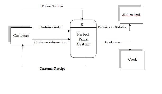 Scsd2613 System Analysis And Design