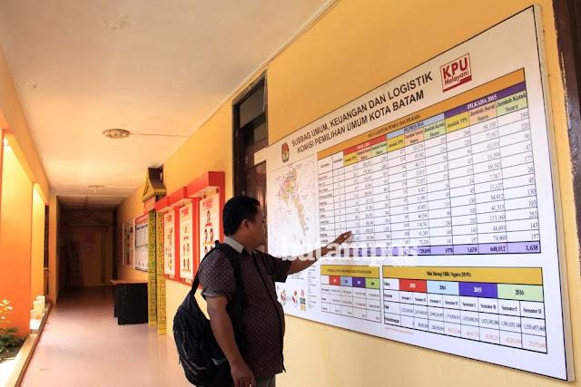 KPU Batam Hapus 26 Ribu DPT Pasca Ditemukan 59.368 Data Ganda