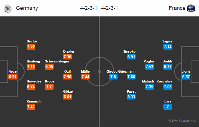 Possible Lineups – Germany vs France