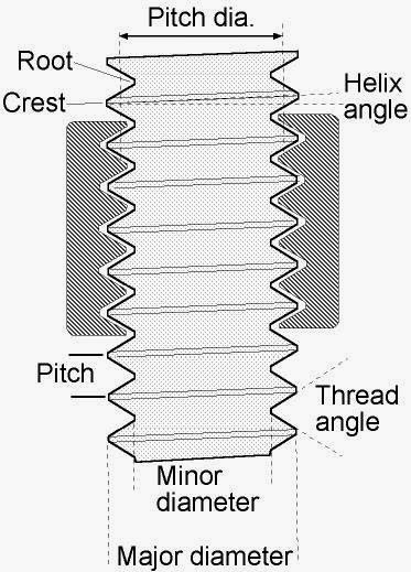 mechanical engineering basic thread concepts pitch  helix angle root crest pitch