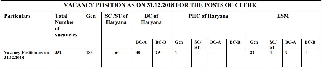 Punjab & Haryana High Court Clerk Recruitment 2019: Notification