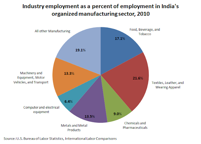Industry Employment