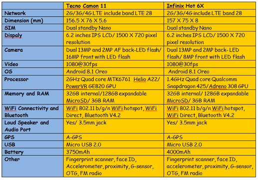 tecno-camon-11-and-infinix-hot-6x-comparison-table