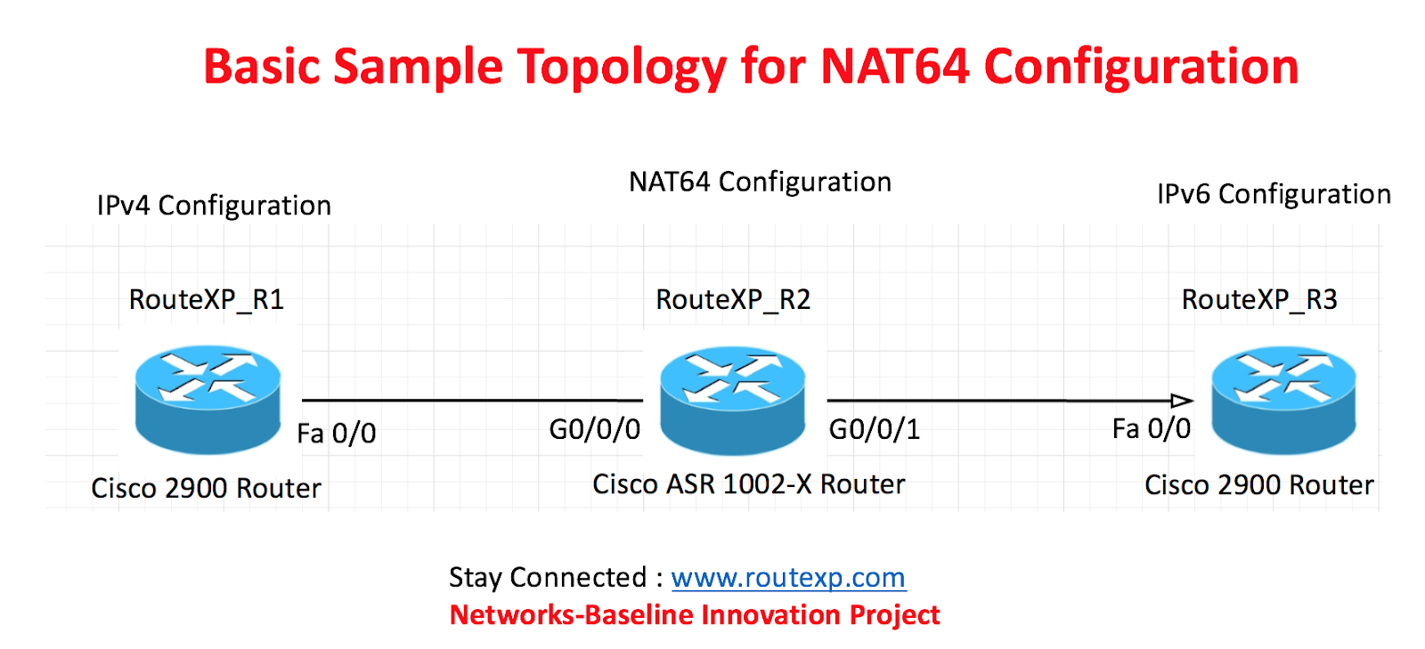 Introduction To Nat64 Configuration On Asr 1002 X Router Route Xp