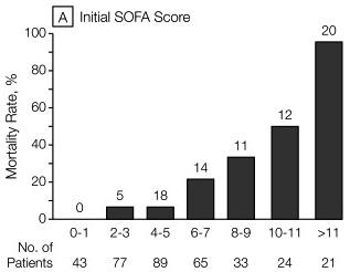 Escore Prognostico Sofa Microfiber Review Paciente Grave Sequential Organ Failure Assessment Apesar De Nao Ter Sido Criado Para Predizer Mortalidade Alguns Estudos Tem Apontado Forte Correlacao Entre E Pontuacao Do Figura 1