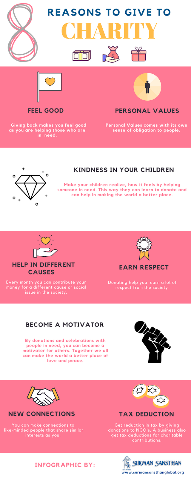 4 Reasons to Donate to Charity in India Infographic SurmanSansthan NGO