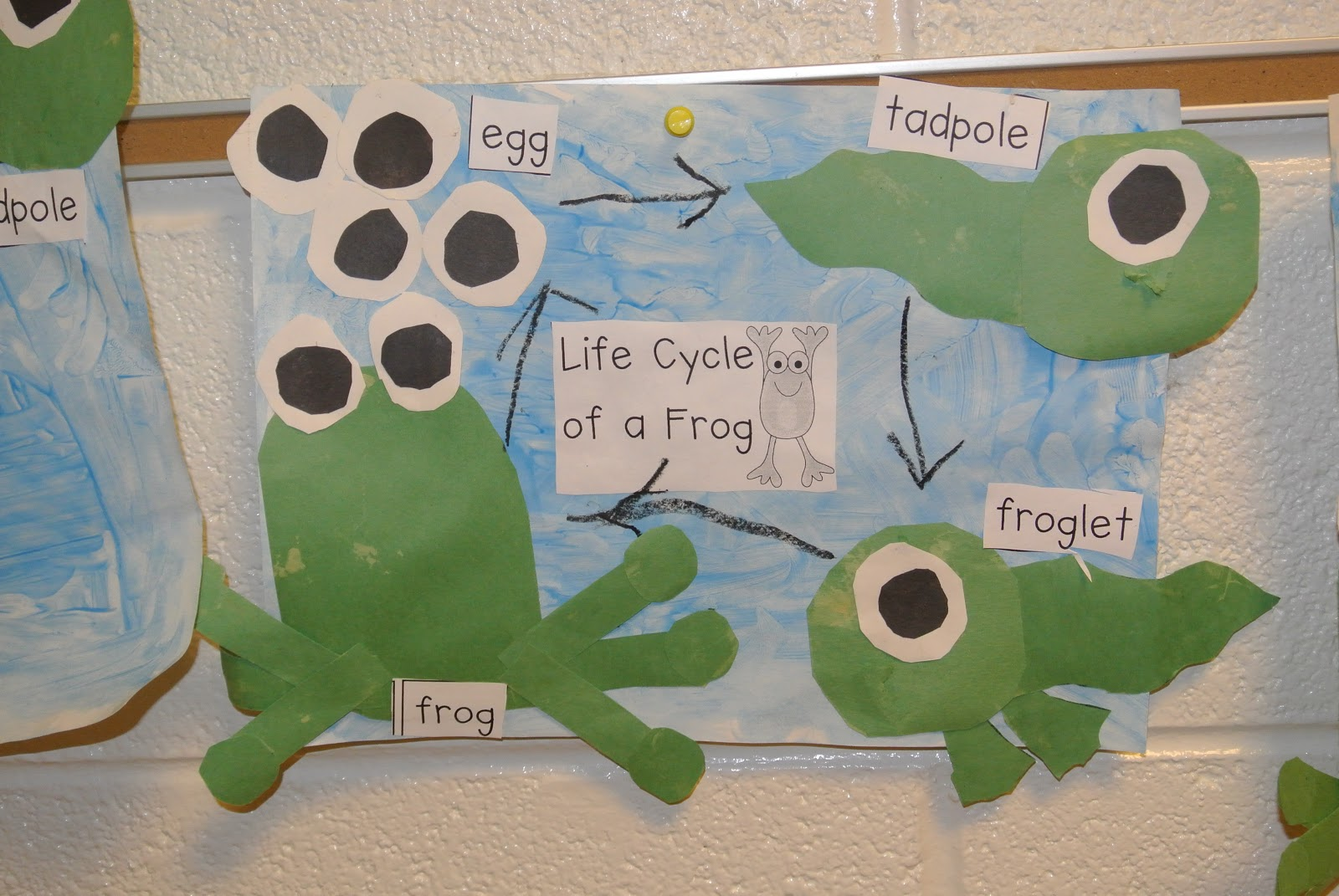Frog Unit And Math And Literacy Centers