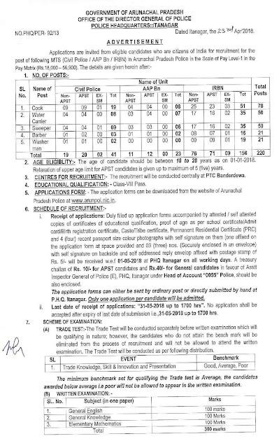 Arunachal+Pradesh+Police+Recruitment+2018+220+MTS+Posts