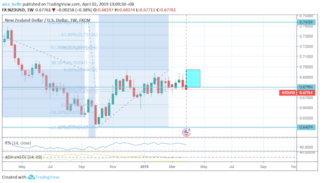 NZDUSD April 2019 Seasonality Forecast Outcome