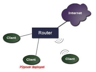 P2POVER Alternatif Netcuts Pemutus Jaringan Wifi
