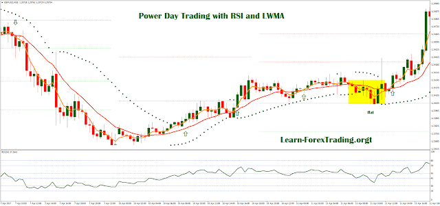 Power Day Trading with RSI and LWMA