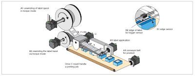 Advantages over servo motors