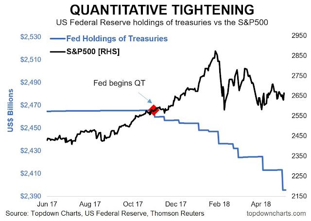 The Fed's balance sheet (treasuries holdings) vs S&P 500 from 2017 to 2018