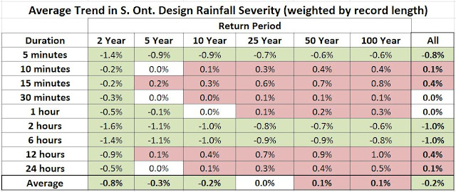 Ontario IDF Update Trends in Rainfall Intensity and Frequency