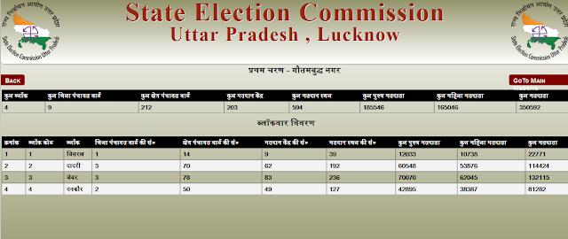 Noida Diary: Gautum Buddh Nagar Three-Tier Panchayat Elections 2016 Block-Wise Details